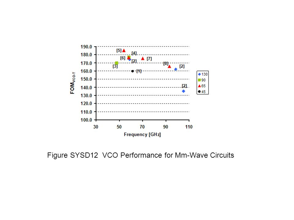Figure SYSD12 VCO Performance for Mm-Wave Circuits