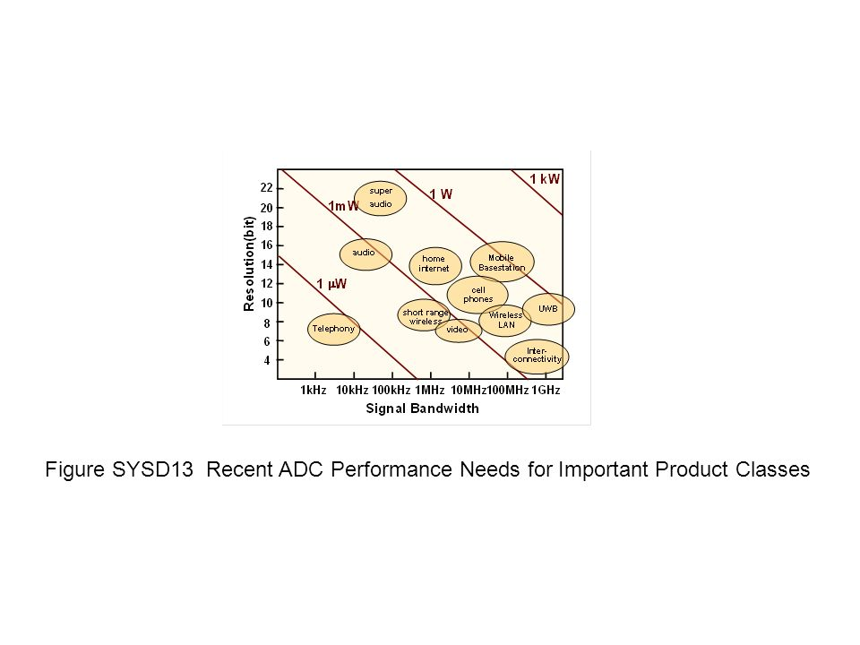 Figure SYSD13 Recent ADC Performance Needs for Important Product Classes