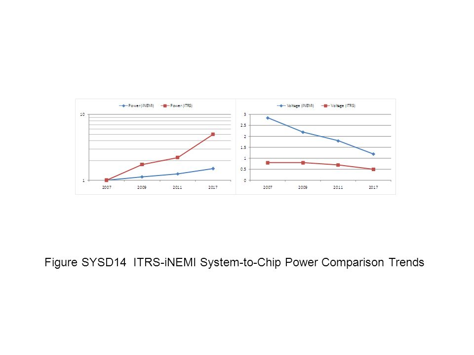 Figure SYSD14 ITRS-iNEMI System-to-Chip Power Comparison Trends