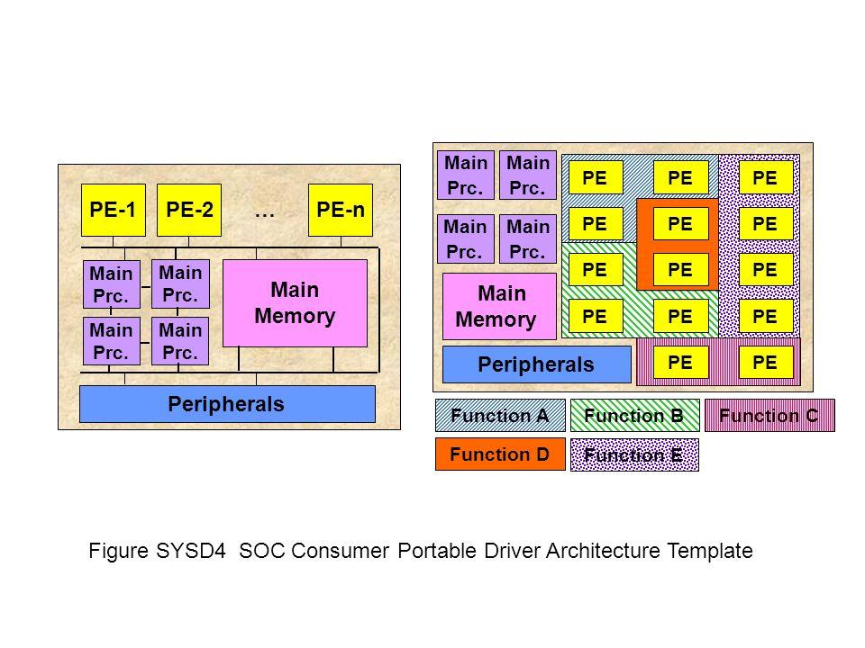 Figure SYSD4 SOC Consumer Portable Driver Architecture Template Main Memory PE-1 Peripherals PE-2PE-n … Main Prc. Main Prc. Main Prc. Main Prc. Functi
