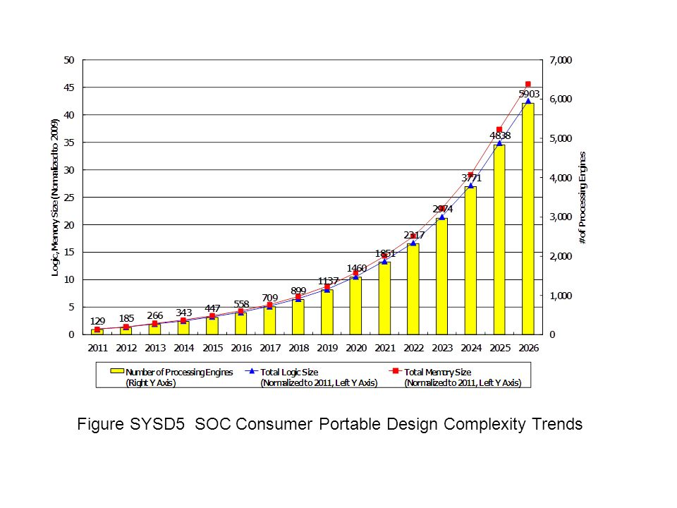 Figure SYSD5 SOC Consumer Portable Design Complexity Trends
