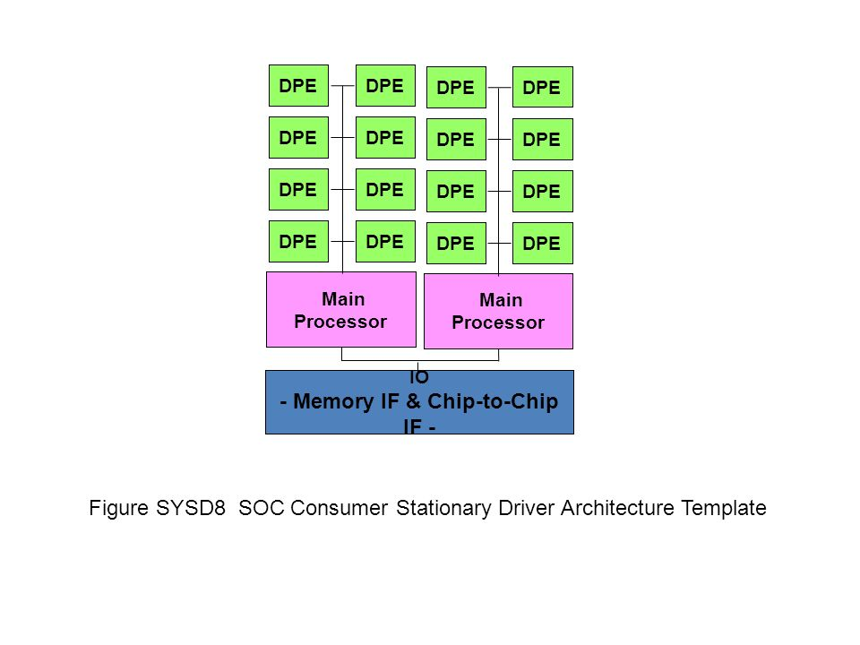IO - Memory IF & Chip-to-Chip IF - Main Processor DPE Main Processor DPE Figure SYSD8 SOC Consumer Stationary Driver Architecture Template