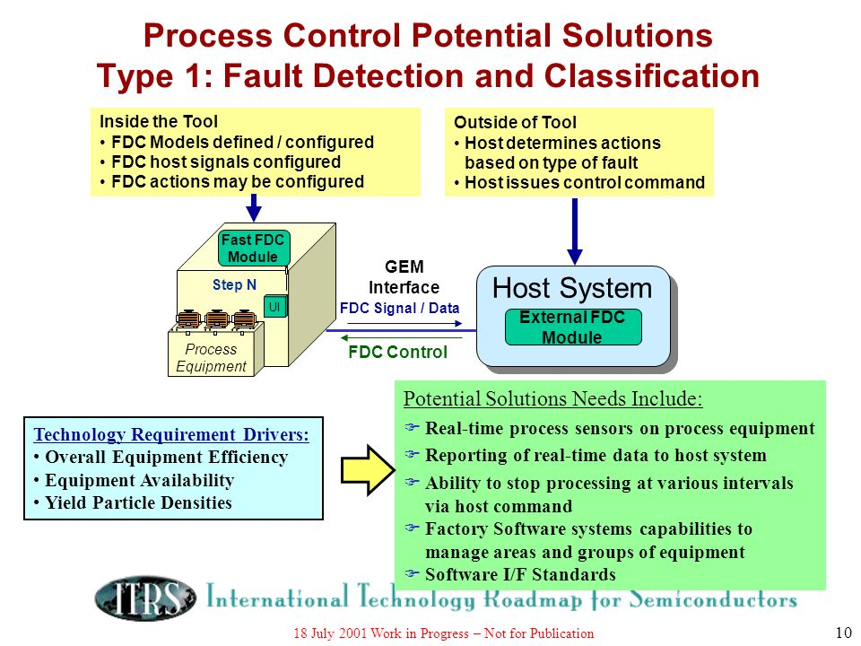 18 July 2001 Work in Progress – Not for Publication 10 Process Control Potential Solutions Type 1: Fault Detection and Classification Process Equipmen