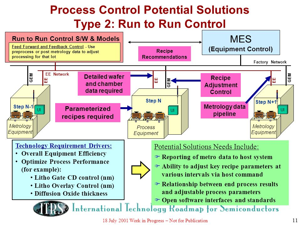 18 July 2001 Work in Progress – Not for Publication 11 Process Control Potential Solutions Type 2: Run to Run Control Metrology Equipment UI Process E