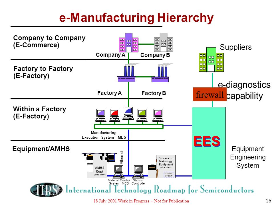18 July 2001 Work in Progress – Not for Publication 16 Manufacturing Execution System - MES Equipment/AMHS Within a Factory (E-Factory) Factory to Fac