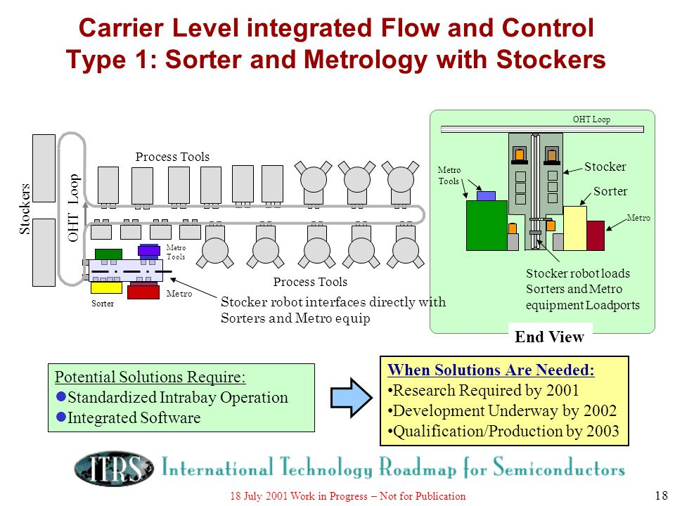 18 July 2001 Work in Progress – Not for Publication 18 Carrier Level integrated Flow and Control Type 1: Sorter and Metrology with Stockers End View S