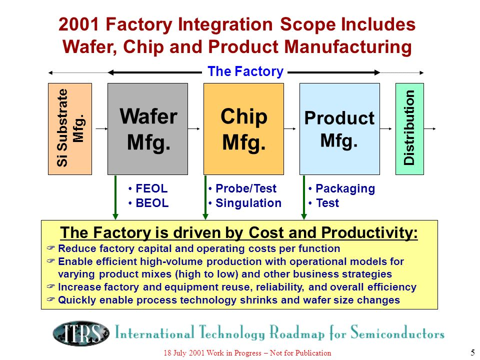18 July 2001 Work in Progress – Not for Publication 16 Manufacturing Execution System - MES Equipment/AMHS Within a Factory (E-Factory) Factory to Factory (E-Factory) Company to Company (E-Commerce) Factory A Company A Factory B Company B Suppliers Equipment Engineering System e-diagnostics capability Process or Metrology Equipment (side view) Control System Station Controller AMHS Eqpt (side view) Material Control System - MCS Ethernet EES e-Manufacturing Hierarchy firewall