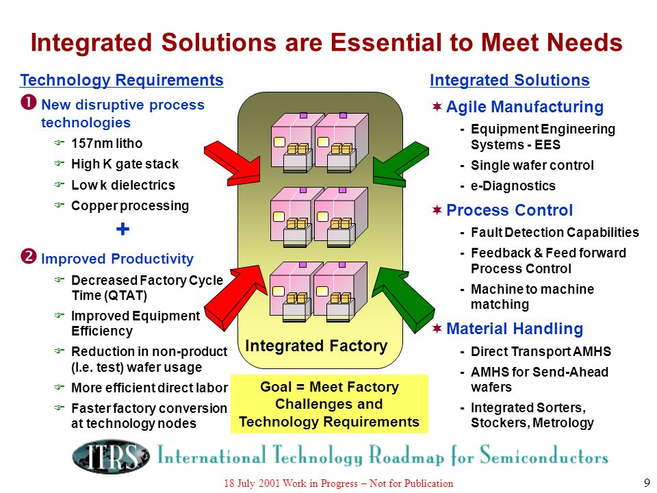 18 July 2001 Work in Progress – Not for Publication 9 Integrated Solutions are Essential to Meet Needs Integrated Solutions Agile Manufacturing -Equip