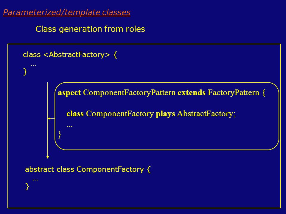 class { … } Class generation from roles abstract class ComponentFactory { … } aspect ComponentFactoryPattern extends FactoryPattern { class ComponentFactory plays AbstractFactory;...