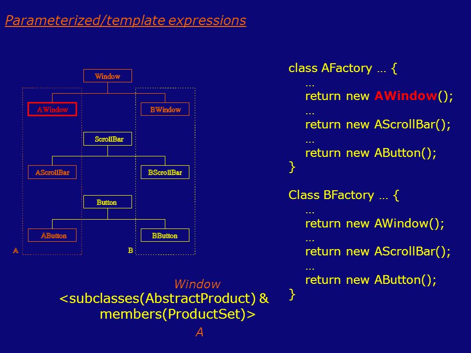 <subclasses(AbstractProduct) & members(ProductSet)> class AFactory … { … return new AWindow(); … return new AScrollBar(); … return new AButton(); } Class BFactory … { … return new AWindow(); … return new AScrollBar(); … return new AButton(); } Window A Parameterized/template expressions