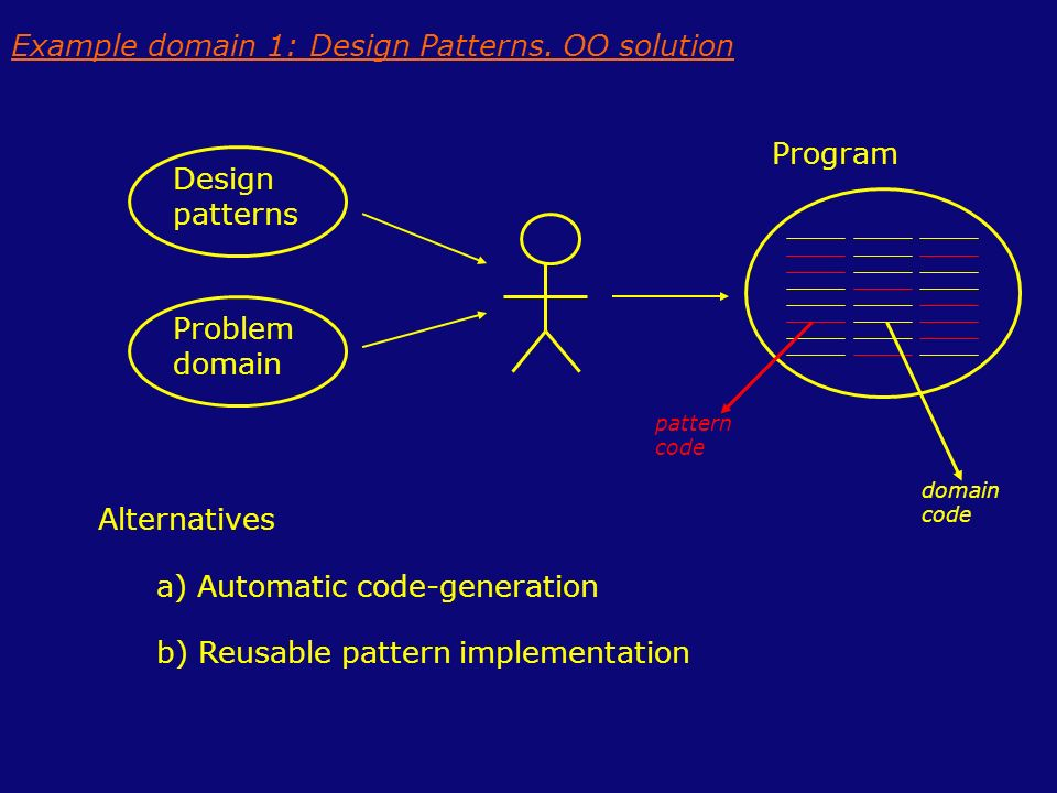Example domain 1: Design Patterns. OO solution Alternatives a) Automatic code-generation b) Reusable pattern implementation Design patterns Problem do