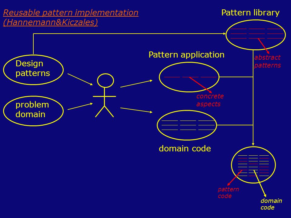 Design patterns problem domain pattern code domain code Pattern application domain code Pattern library abstract patterns concrete aspects Reusable pattern implementation (Hannemann&Kiczales)