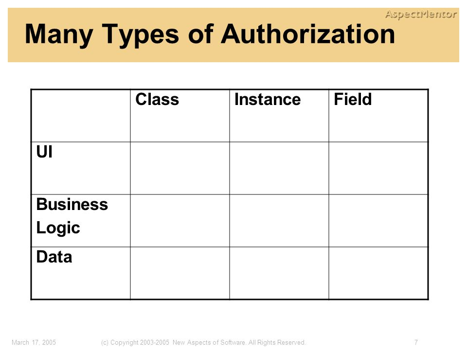 7(c) Copyright 2003-2005 New Aspects of Software. All Rights Reserved.March 17, 2005 Many Types of Authorization ClassInstanceField UI Business Logic