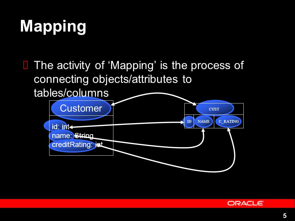 5 Mapping The activity of Mapping is the process of connecting objects/attributes to tables/columns Customer id: int name: String creditRating: int CUST IDNAMEC_RATING