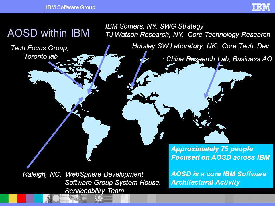 IBM Software Group AOSD within IBM IBM Somers, NY, SWG Strategy TJ Watson Research, NY. Core Technology Research Hursley SW Laboratory, UK. Core Tech.