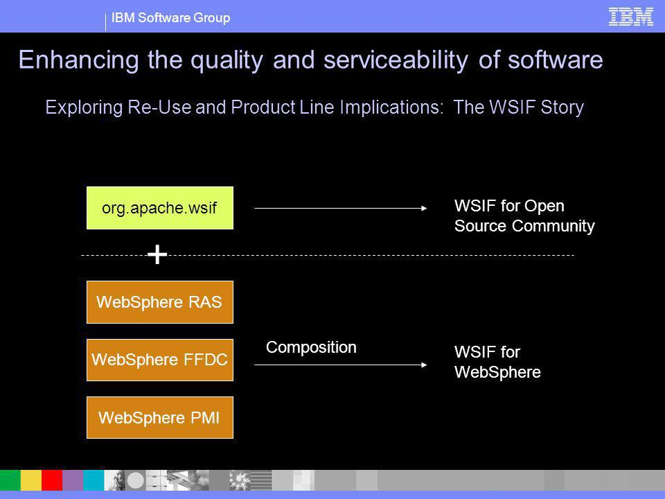 IBM Software Group org.apache.wsif WebSphere RAS WebSphere FFDC WebSphere PMI + WSIF for Open Source Community Composition WSIF for WebSphere Explorin