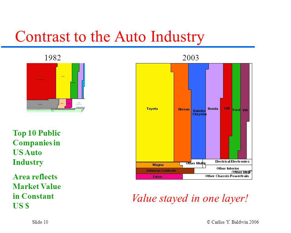 Slide 10 © Carliss Y. Baldwin 2006 Contrast to the Auto Industry Top 10 Public Companies in US Auto Industry Area reflects Market Value in Constant US