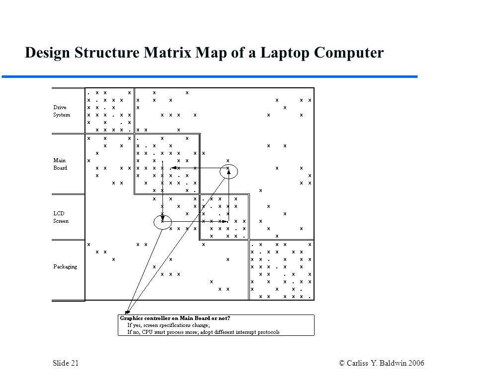 Slide 21 © Carliss Y. Baldwin 2006 Design Structure Matrix Map of a Laptop Computer