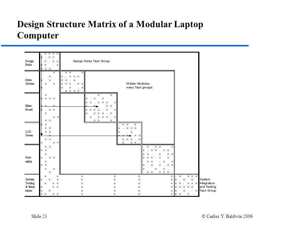 Slide 23 © Carliss Y. Baldwin 2006 Design Structure Matrix of a Modular Laptop Computer