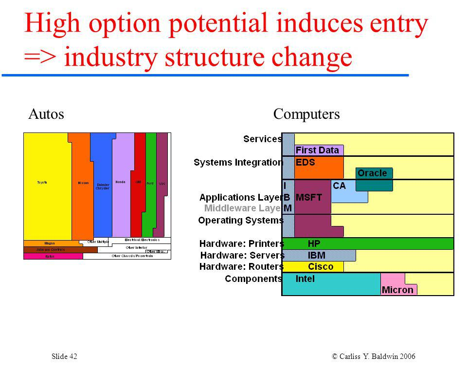 Slide 42 © Carliss Y. Baldwin 2006 High option potential induces entry => industry structure change AutosComputers