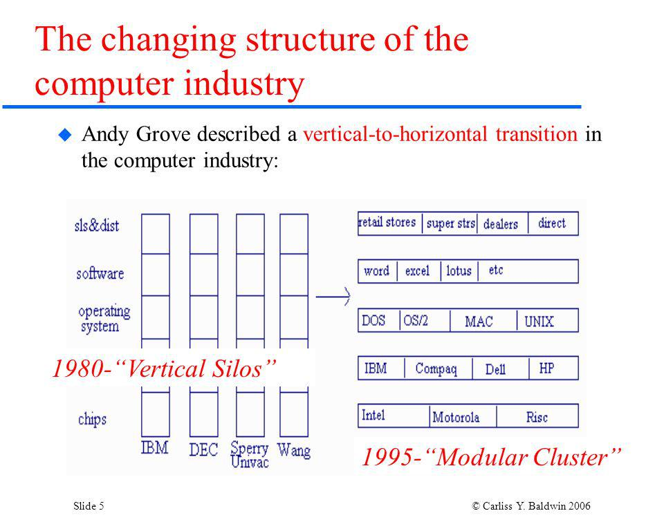 Slide 5 © Carliss Y. Baldwin 2006 The changing structure of the computer industry Andy Grove described a vertical-to-horizontal transition in the comp