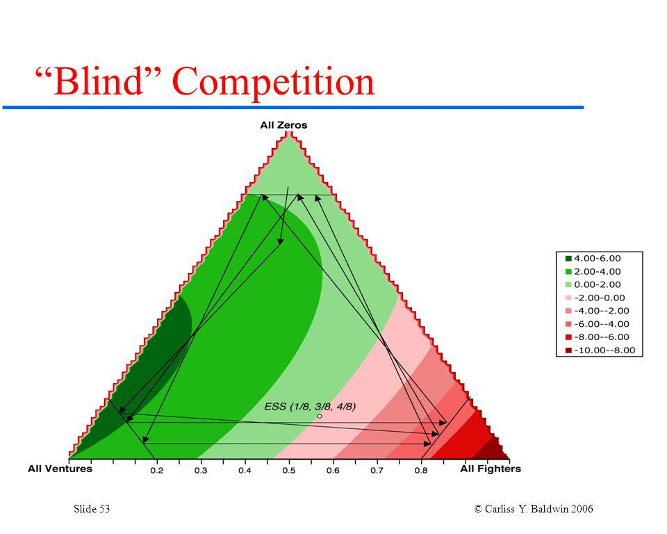 Slide 53 © Carliss Y. Baldwin 2006 Blind Competition