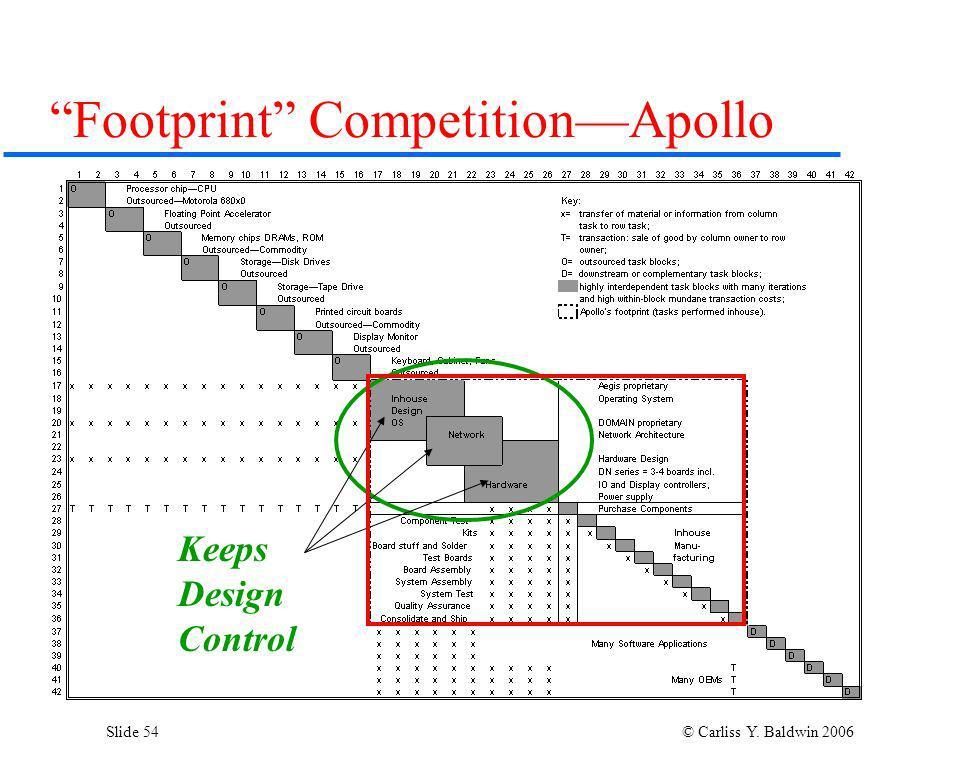 Slide 54 © Carliss Y. Baldwin 2006 Footprint CompetitionApollo Keeps Design Control