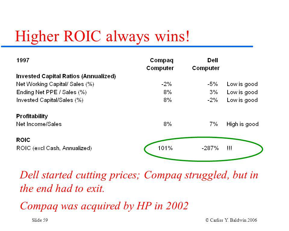 Slide 59 © Carliss Y. Baldwin 2006 Higher ROIC always wins! Dell started cutting prices; Compaq struggled, but in the end had to exit. Compaq was acqu