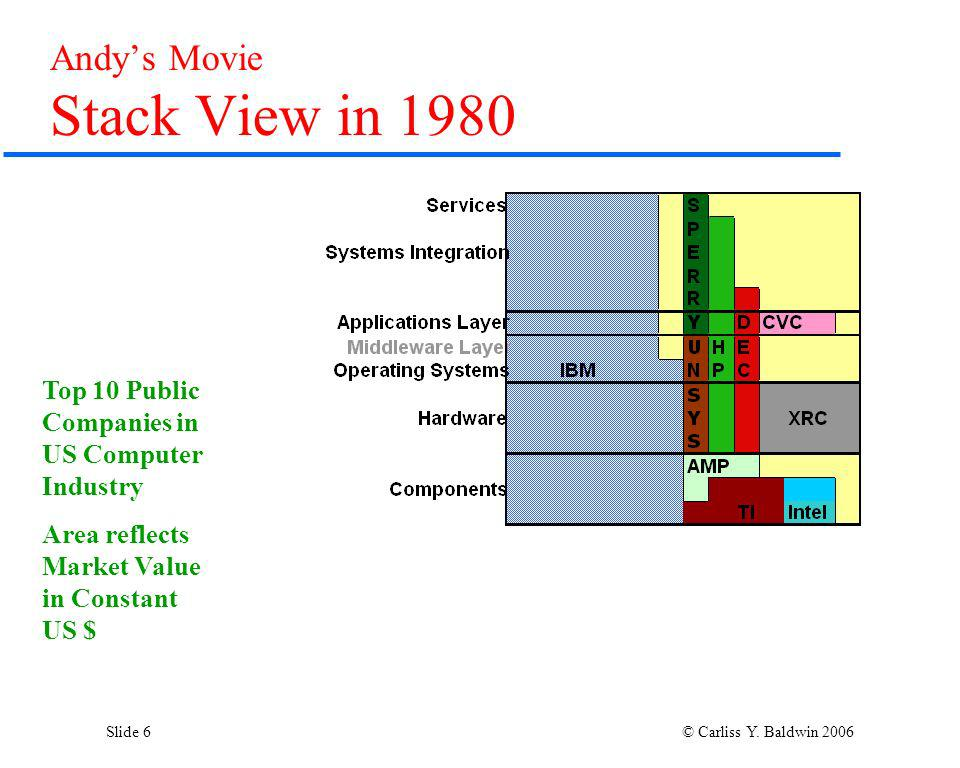 Slide 6 © Carliss Y. Baldwin 2006 Andys Movie Stack View in 1980 Top 10 Public Companies in US Computer Industry Area reflects Market Value in Constan