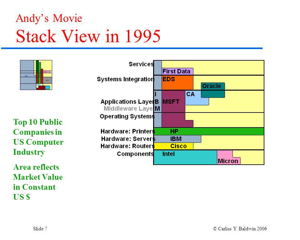 Slide 7 © Carliss Y. Baldwin 2006 Andys Movie Stack View in 1995 Top 10 Public Companies in US Computer Industry Area reflects Market Value in Constan