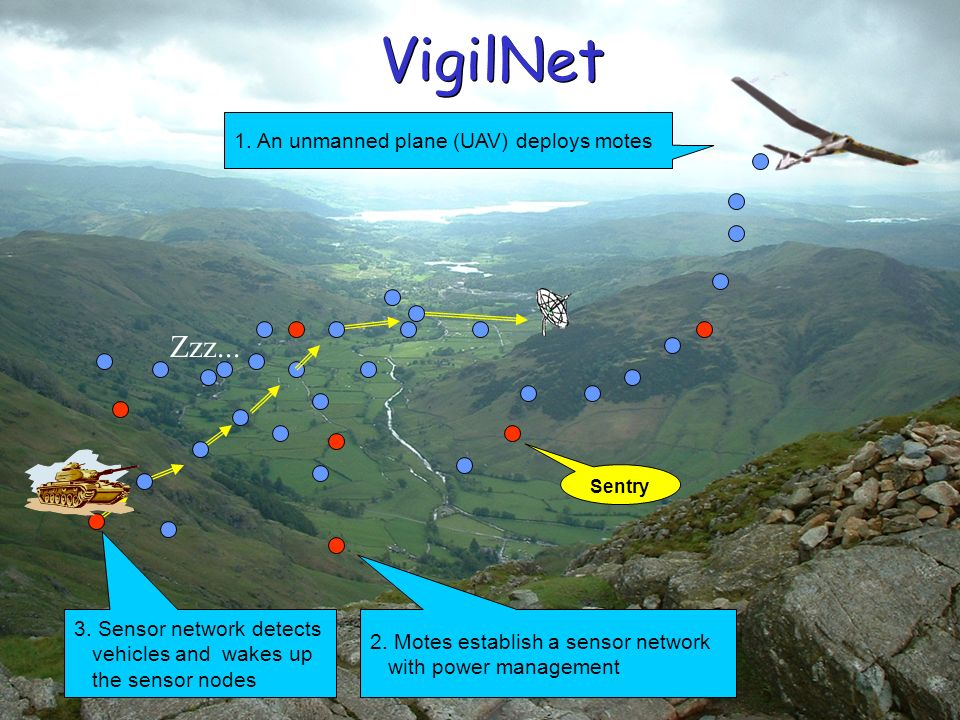 1. An unmanned plane (UAV) deploys motes 2. Motes establish a sensor network with power management 3. Sensor network detects vehicles and wakes up the