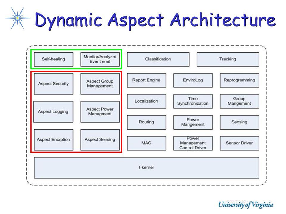 Dynamic Aspect Architecture