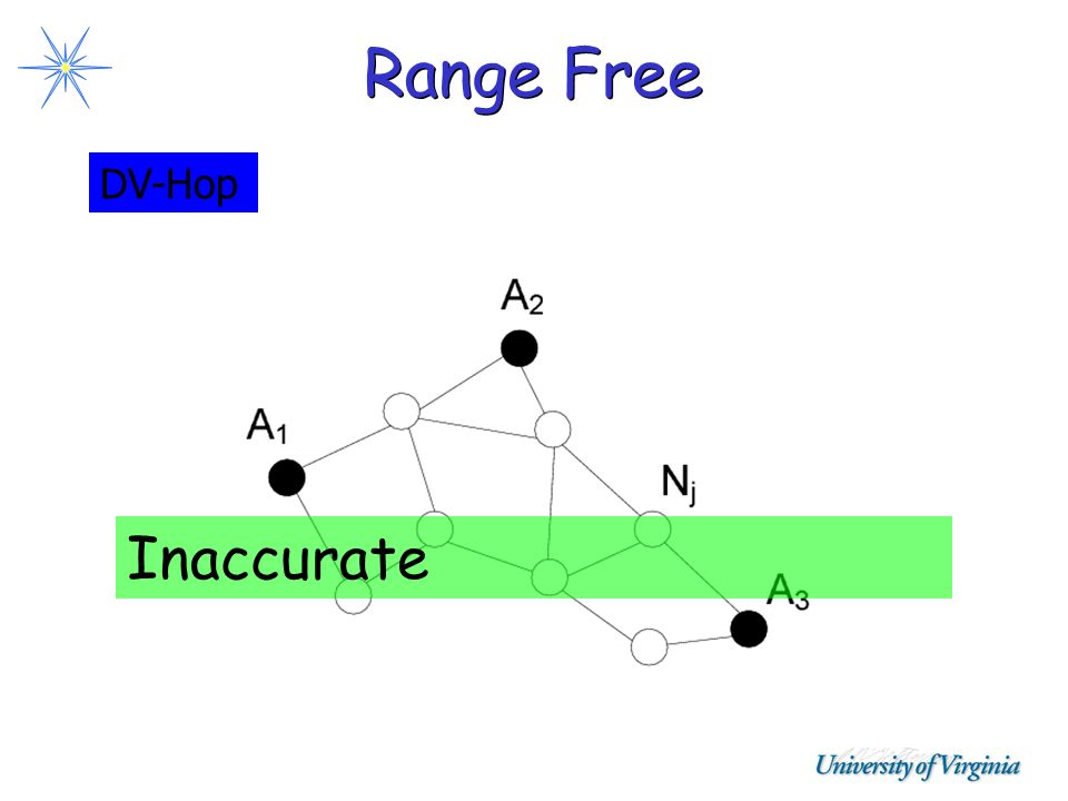 Range Free DV-Hop Inaccurate