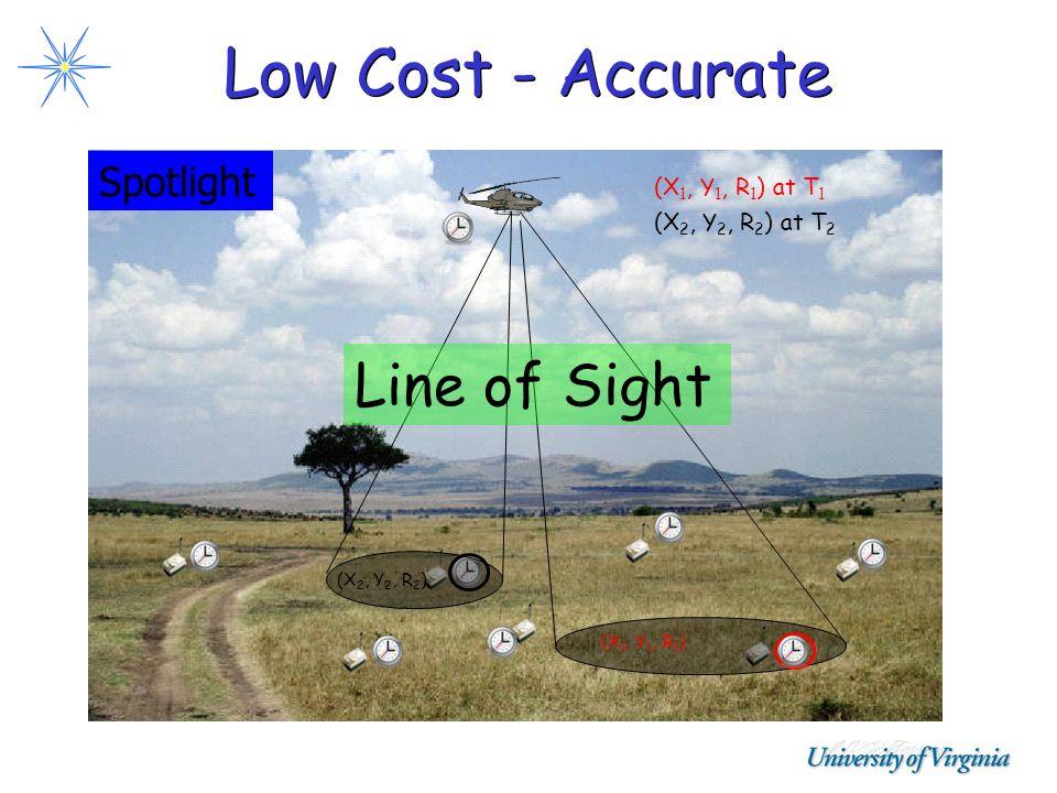 Low Cost - Accurate (X 1, Y 1, R 1 ) (X 1, Y 1, R 1 ) at T 1 (X 2, Y 2, R 2 ) (X 2, Y 2, R 2 ) at T 2 Spotlight Line of Sight