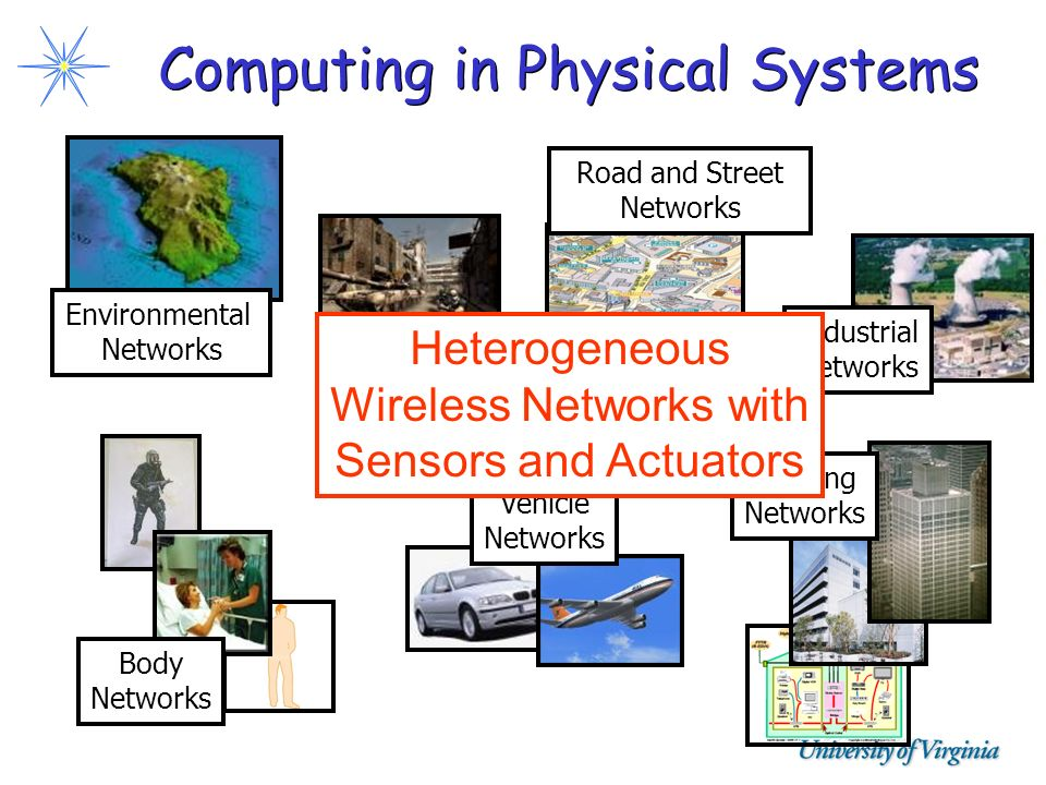 Computing in Physical Systems Body Networks Road and Street Networks Battlefield Networks Vehicle Networks Industrial Networks Building Networks Envir
