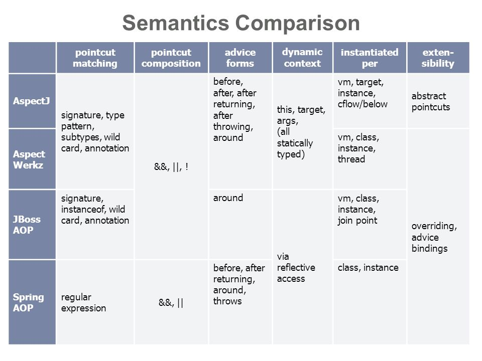 15..28 Join points and pointcuts Semantics Comparison pointcut matching pointcut composition advice forms dynamic context instantiated per exten- sibility AspectJ signature, type pattern, subtypes, wild card, annotation &&, ||, .