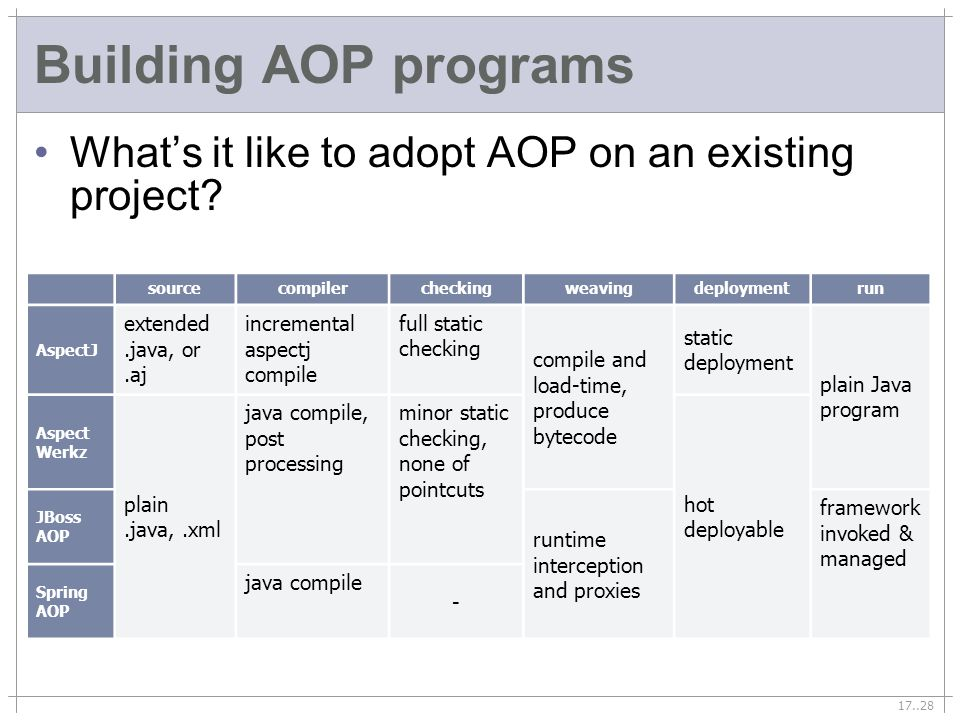 17..28 Building AOP programs Whats it like to adopt AOP on an existing project? sourcecompilercheckingweavingdeploymentrun AspectJ extended.java, or.a