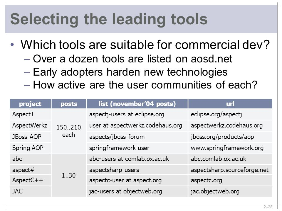 2..28 Selecting the leading tools Which tools are suitable for commercial dev.