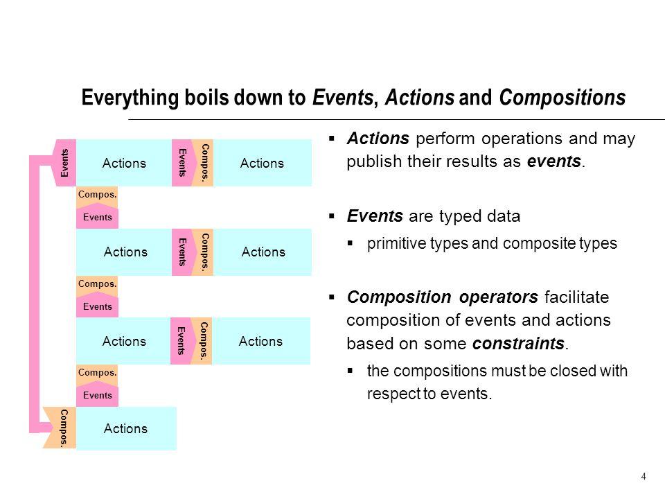 4 Compos. Actions Events Compos. Actions Events Compos.