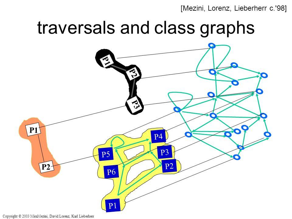 traversals and class graphs P1 P2 P3 P1 P6 P2 P5 P3 P4 P1 P2 Copyright © 2003 MiraMezini, David Lorenz, Karl Lieberherr [Mezini, Lorenz, Lieberherr c. 98]