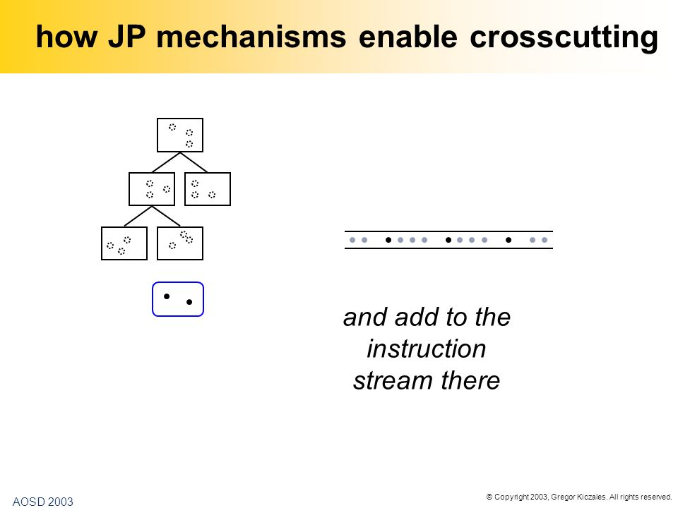 © Copyright 2003, Gregor Kiczales. All rights reserved. AOSD 2003 how JP mechanisms enable crosscutting and add to the instruction stream there