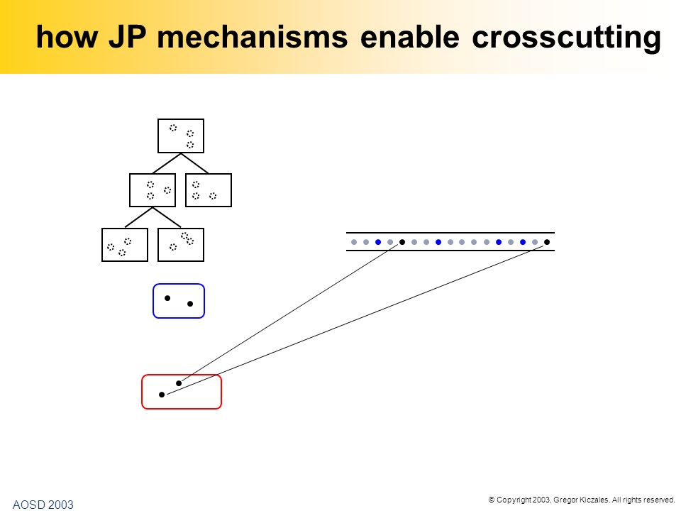 © Copyright 2003, Gregor Kiczales. All rights reserved. AOSD 2003 how JP mechanisms enable crosscutting
