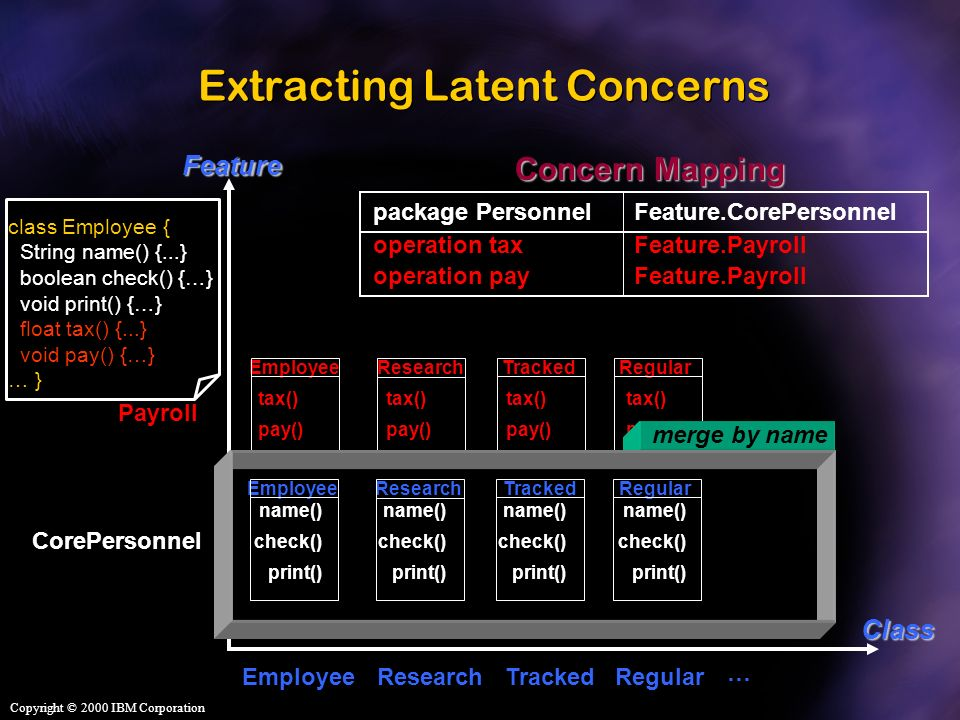 Extracting Latent Concerns RegularTracked name() check() print() EmployeeResearch CorePersonnel name() check() print() name() check() print() name() check() print() RegularTracked tax() pay() EmployeeResearch Payroll tax() pay() tax() pay() tax() pay() package Personnel Concern Mapping Feature.CorePersonnel operation taxFeature.Payroll operation payFeature.Payroll class Employee { String name() {...} boolean check() {…} void print() {…} float tax() {...} void pay() {…} … }FeatureClass EmployeeResearchRegularTracked … merge by name Copyright © 2000 IBM Corporation
