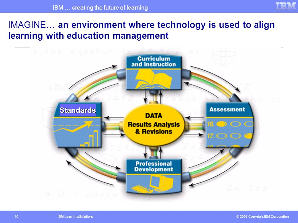 IBM … creating the future of learning © 2003 Copyright IBM Corporation IBM Learning Solutions10 IMAGINE… an environment where technology is used to align learning with education management Standards