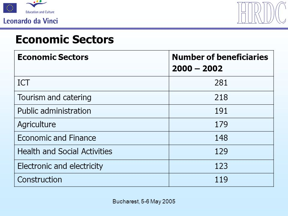 Bucharest, 5-6 May 2005 Economic Sectors Number of beneficiaries 2000 – 2002 ICT281 Tourism and catering218 Public administration191 Agriculture179 Economic and Finance148 Health and Social Activities129 Electronic and electricity123 Construction119