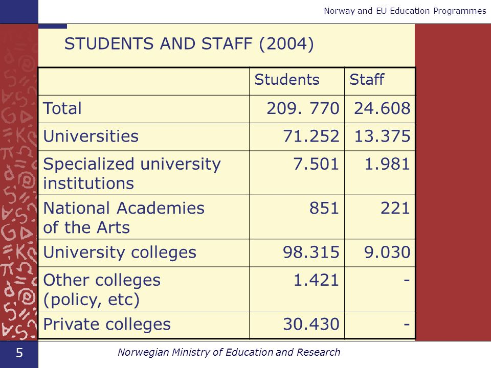 5 Norwegian Ministry of Education and Research Norway and EU Education Programmes STUDENTS AND STAFF (2004) StudentsStaff Total209.