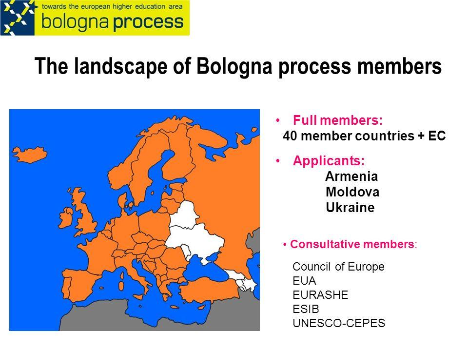 The landscape of Bologna process members Full members: 40 member countries + EC Applicants: Armenia Moldova Ukraine Consultative members: Council of E