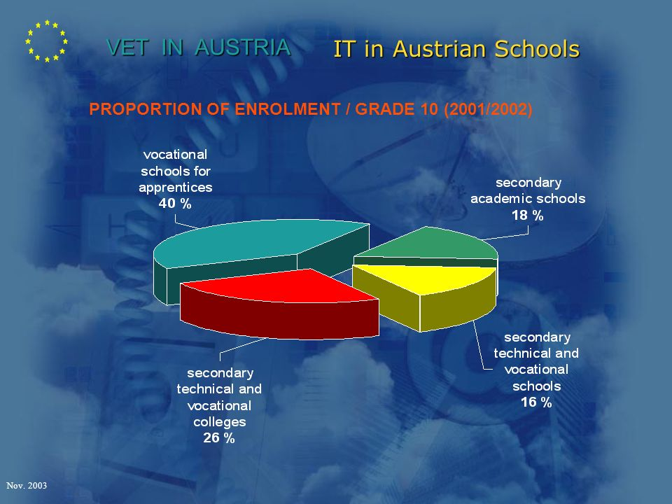 IT in Austrian Schools Nov VET IN AUSTRIA PROPORTION OF ENROLMENT / GRADE 10 (2001/2002)