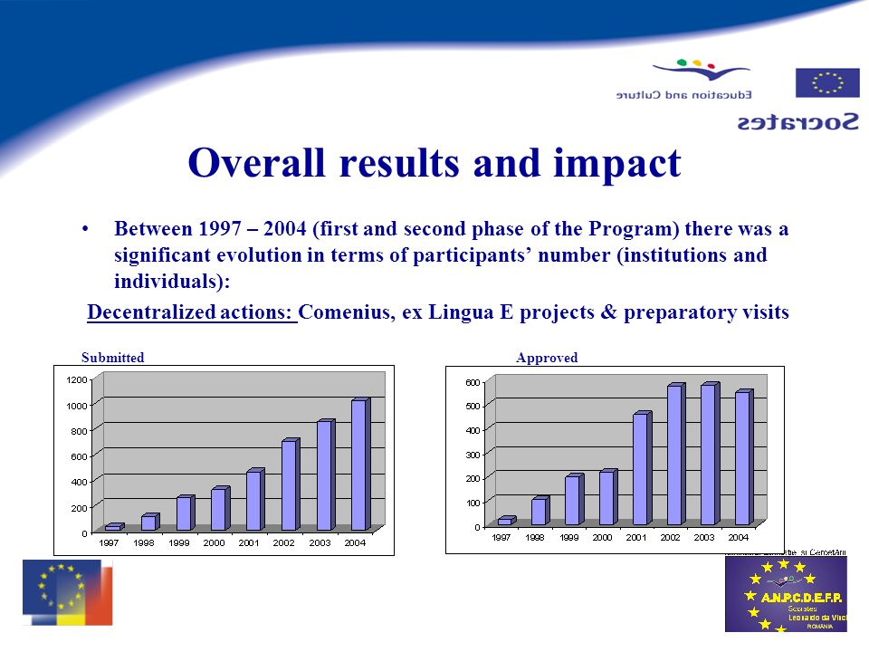 Overall results and impact Between 1997 – 2004 (first and second phase of the Program) there was a significant evolution in terms of participants number (institutions and individuals): Decentralized actions: Comenius, ex Lingua E projects & preparatory visits SubmittedApproved