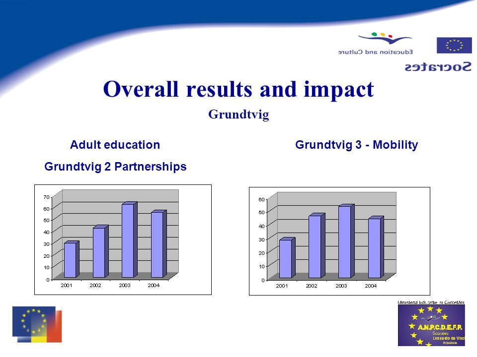 Grundtvig Overall results and impact Adult education Grundtvig 2 Partnerships Grundtvig 3 - Mobility